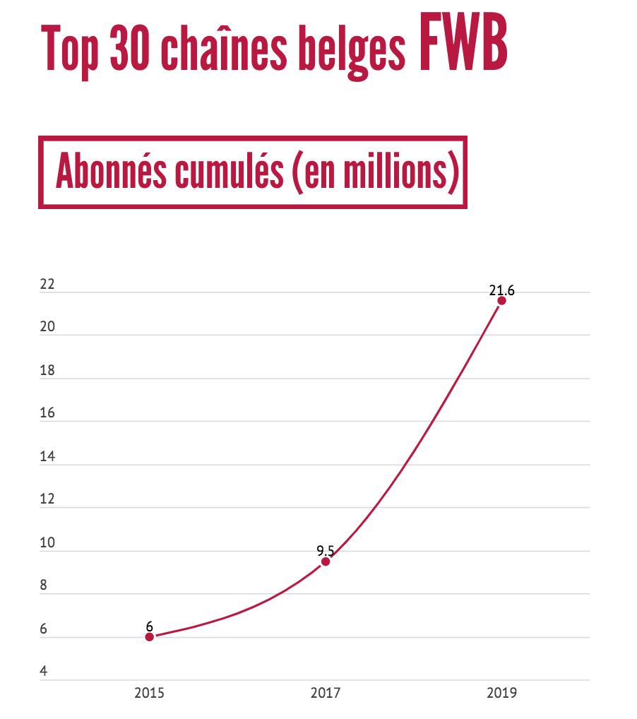 Top 20 chaines belges FWB