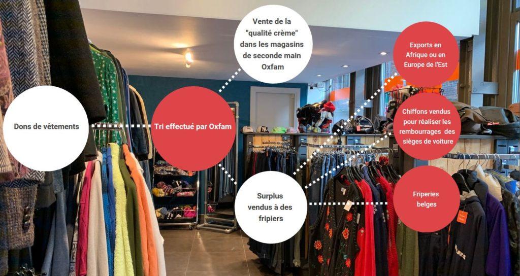Infographie retraçant les différentes étapes du vêtement donné jusqu'à son arrivée en friperie. Vêtements d'une friperie en fond.